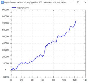 Short - Dow Jones