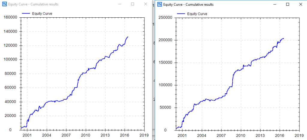 How to Build a Automated Trading Systems Coding Software
